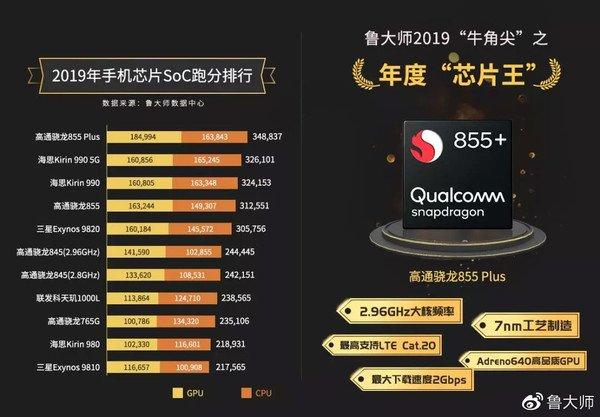 Бенчмарк Master Lu назвал самые производительные чипсеты для смартфонов