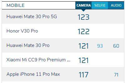 Honor V30 побил качеством камеры Huawei P30 Pro врейтинге DXOMARK