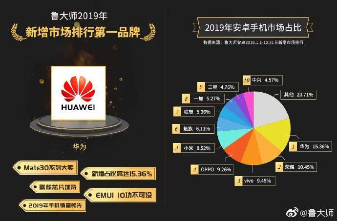 Huawei доминирует нарынке смартфонов Китая. Honor на2-ом месте, Xiaomi Лишь на5-ом