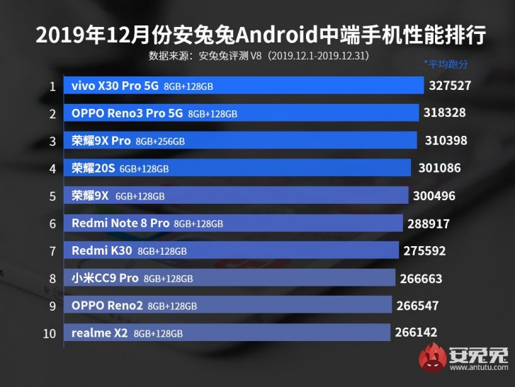 Названы 10 самых мощных смартфона декабря. Данные AnTuTu