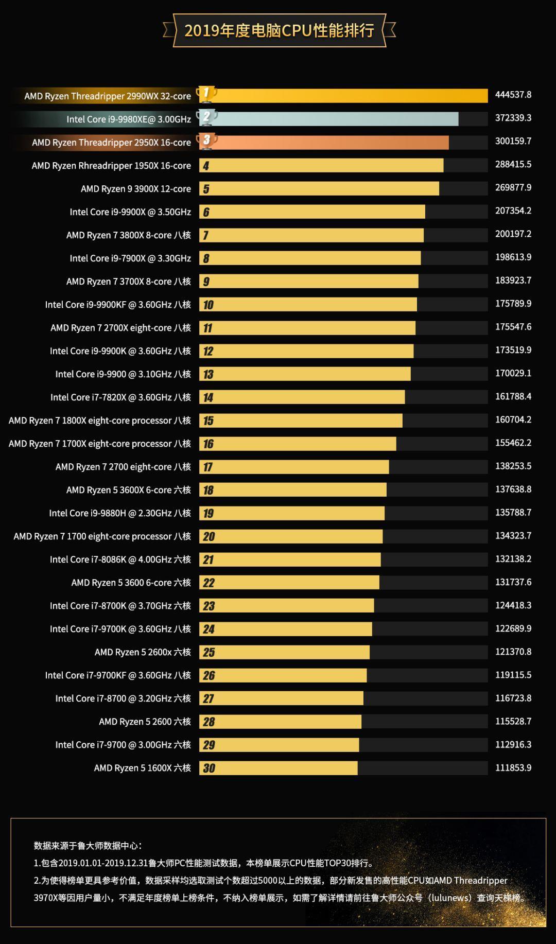ТОП-10 мощнейших процессоров. 5 AMD и5 Intel