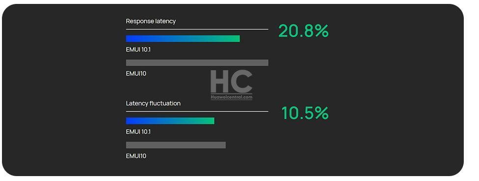 31 смартфон Huawei может обновиться доEMUI 10.1