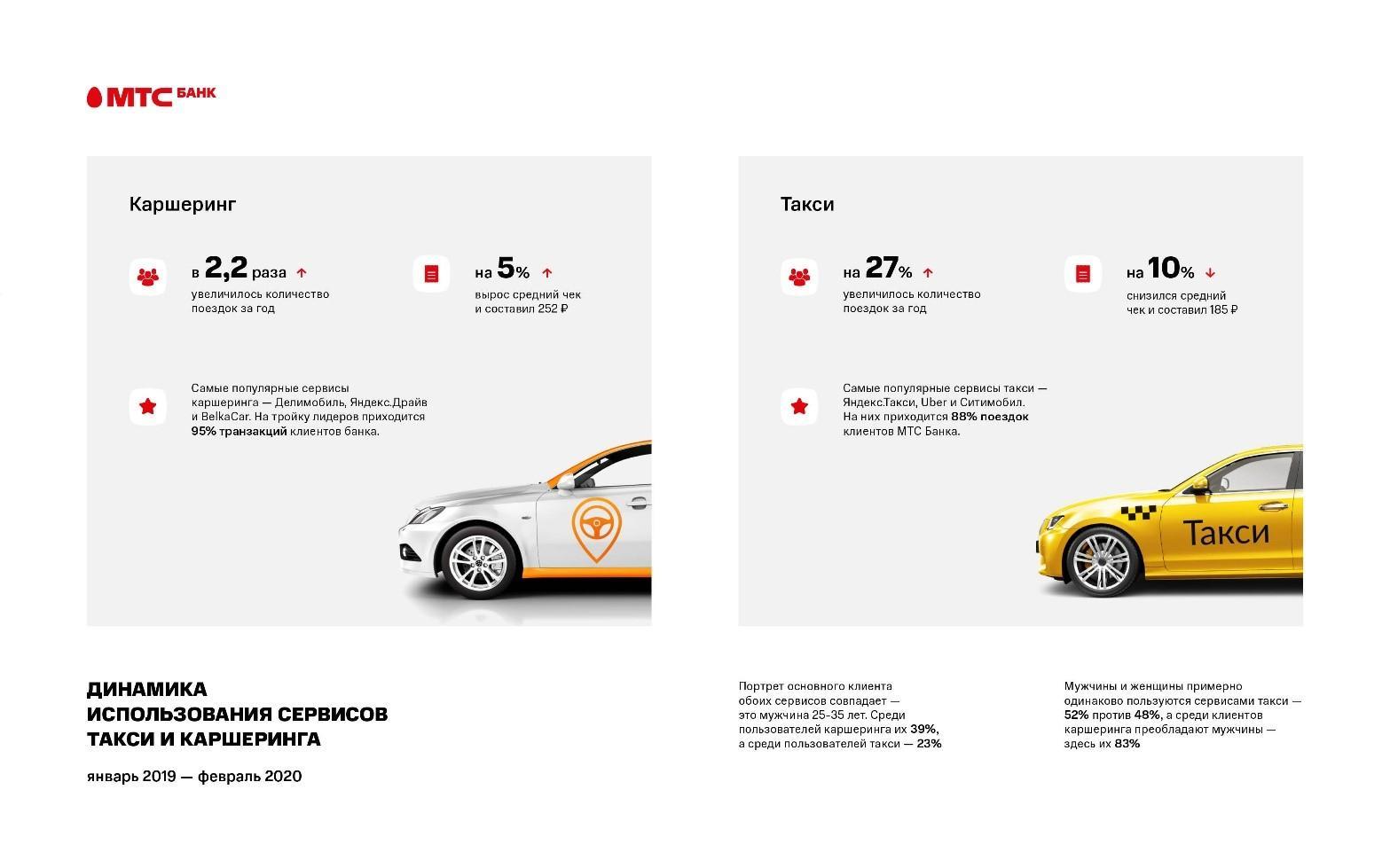 Данныепопулярности такси икаршеринга вРФ: заказывают владельцы своих авто инедоверяют старики