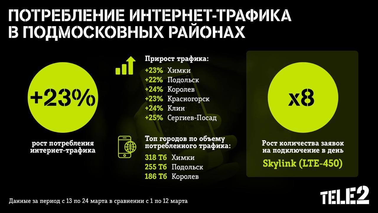 Где прячутся москвичи откоронавируса? Наблюдения Мегафона иTele2