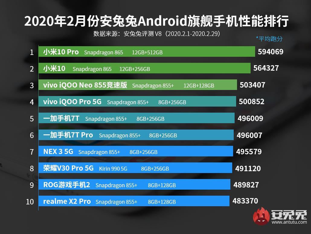 Какие 10 смартфонов сегодня самые мощные?