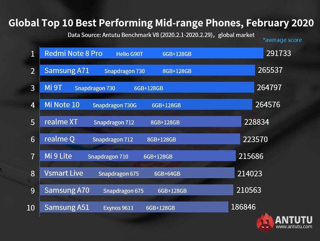 Самые мощные смартфоны до20 тысяч рублей