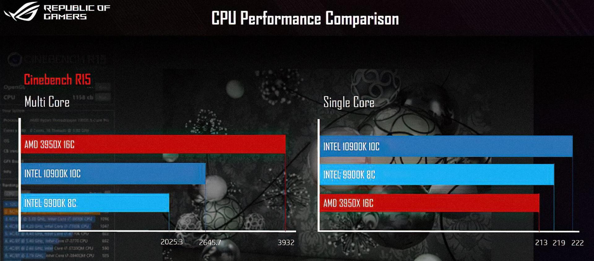 Intel i9-10900K иRyzen 9 3950X сравнили вCinebench R15