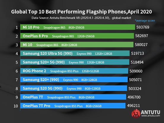 Названы самые мощные смартфоны, которые можно купить сегодня