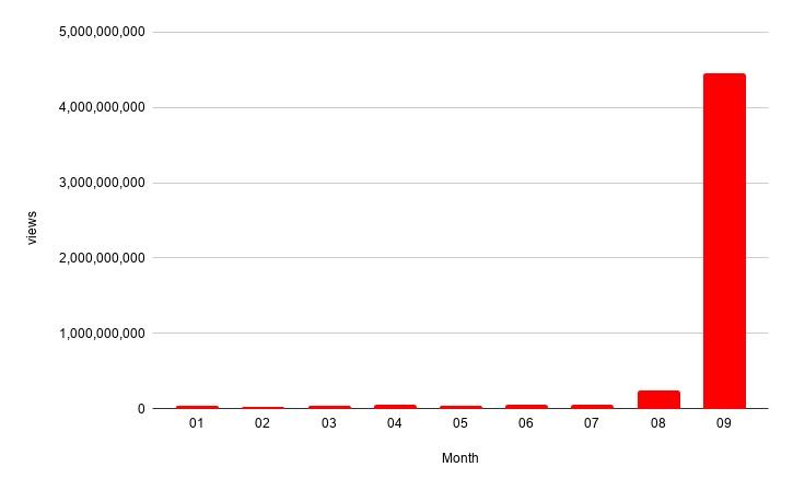 Among Us бьет рекорды популярности. Видео с игрой посмотрело 4 млрд пользователей