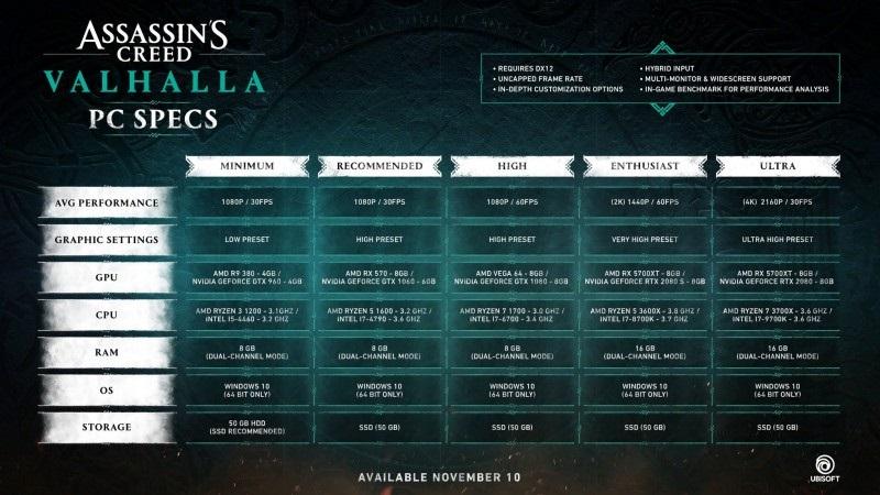 Системные требования Assassin's Creed: Valhalla