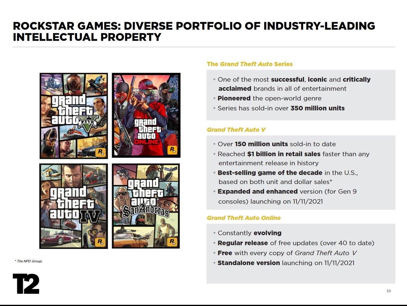 Почему GTA 6 может ней выйти. Любопытная статистика продаж игр от Rockstar Games