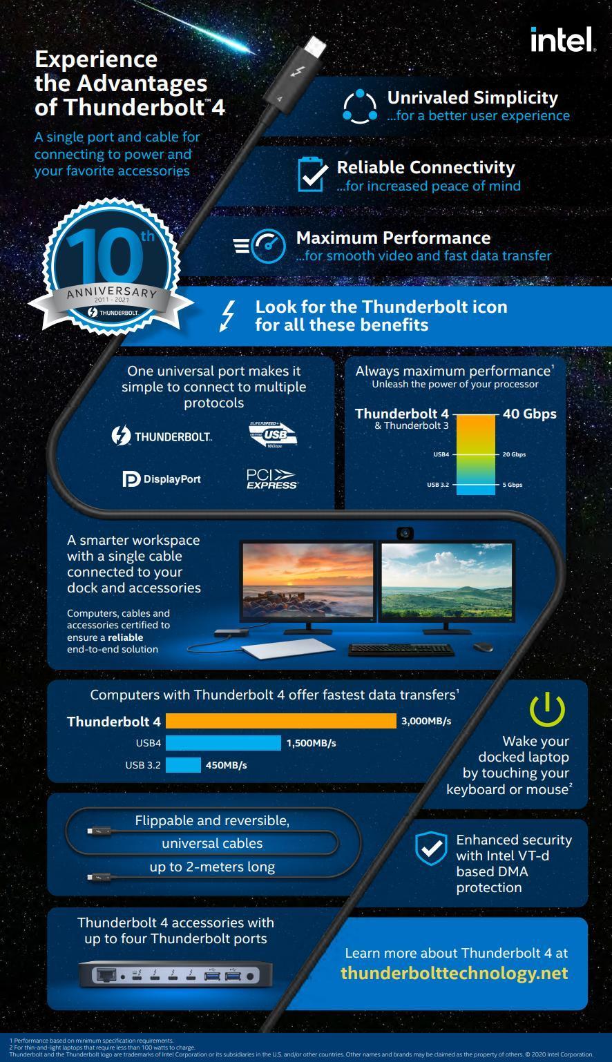 Технологии Intel Thunderbolt исполнилось 10 лет