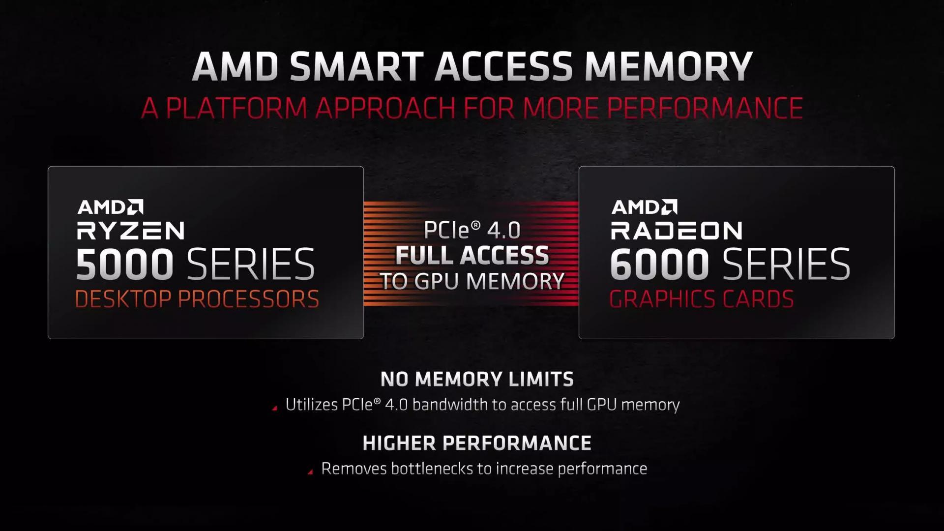 Появились результаты тестатехнологии доступа кпамяти AMD Smart Access Memory (SAM)