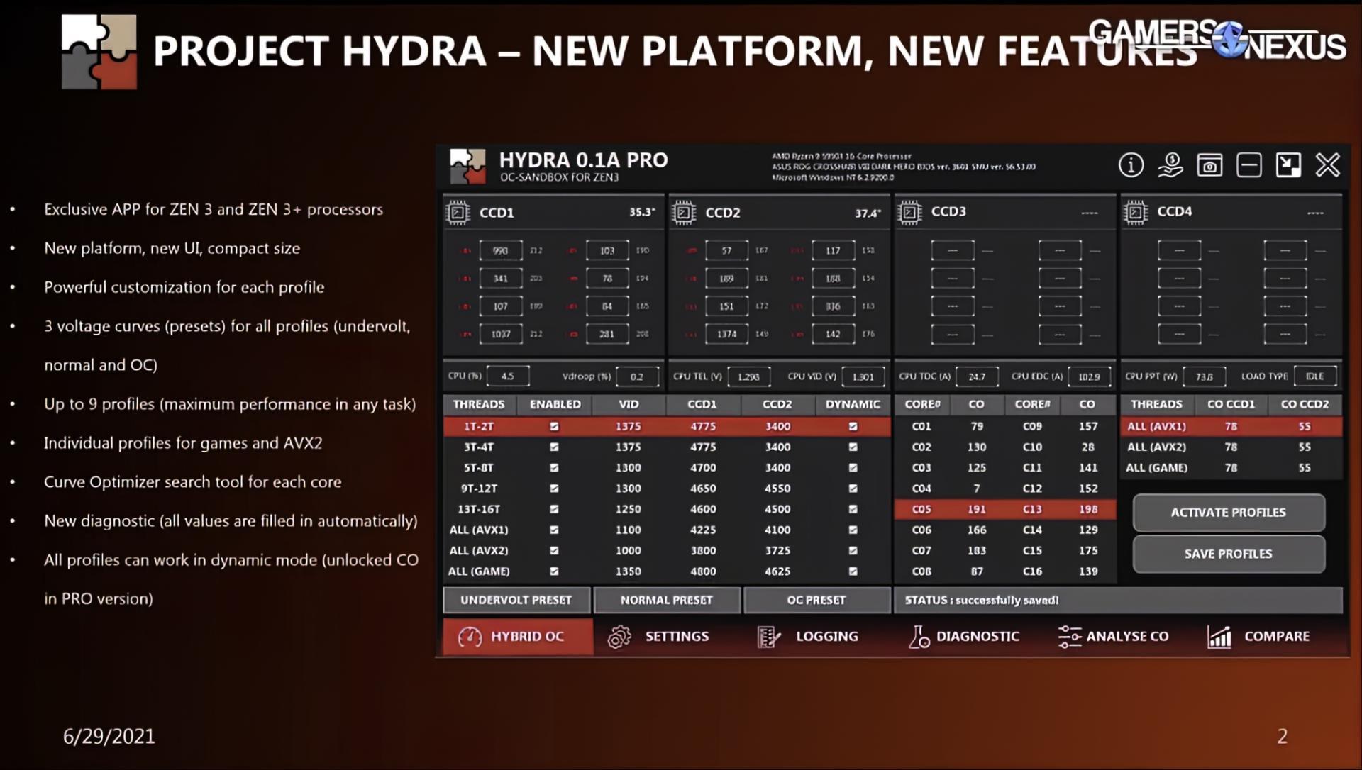 Автоматический разгон процессоров AMD станет эффективнее ипроще сProject Hydra