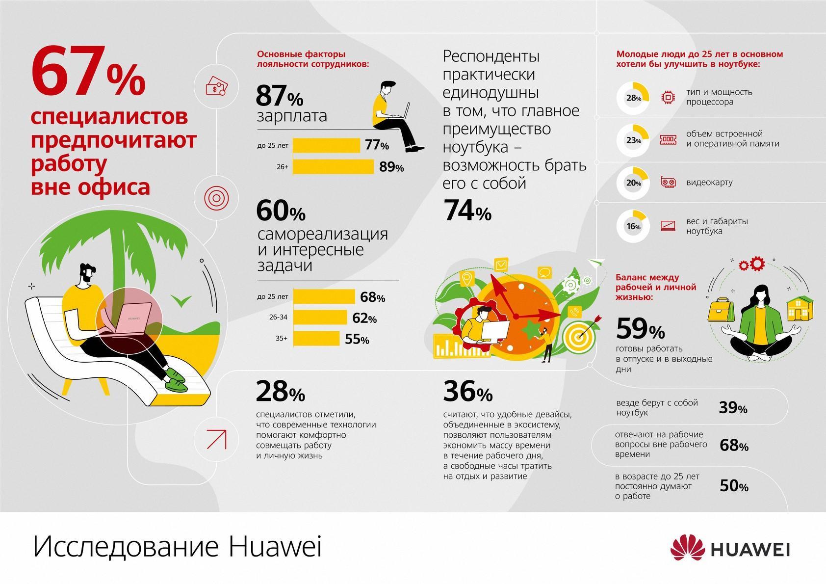 Исследование Huawei: 67% специалистов предпочитают работу вне офиса