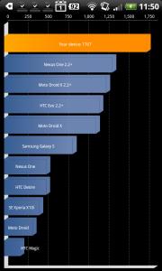 Результаты тестирования Desire HD в Quadrant