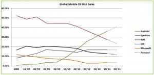 График роста мобильных платформ от Gartner