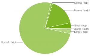 диаграмма разрешений экранов смартфонов под управлением Android