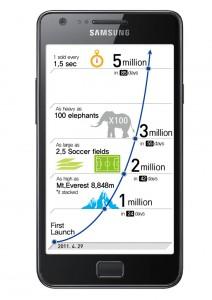 Продажи Samsung Galaxy S II