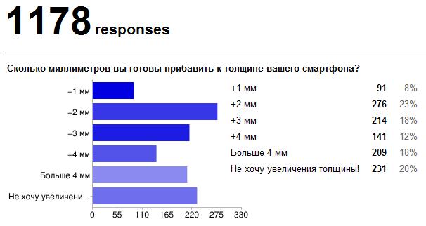 Результаты опроса об аккумуляторах