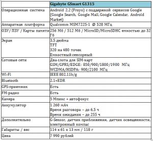 Характеристики GSmart 1315