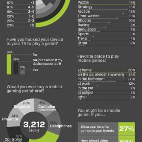 Инфографика об играх для Android