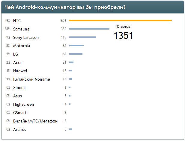 Лучший производитель Android-смартфонов