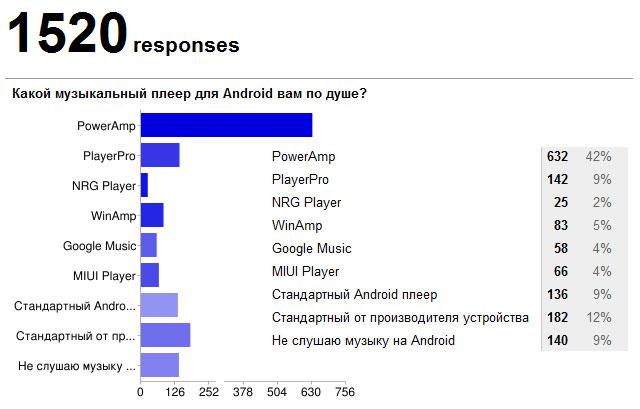 Droidvotes: музыкальные плееры для Android