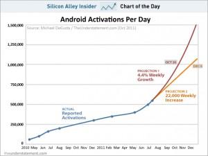 Количество активаций Android-коммуникаторов в день