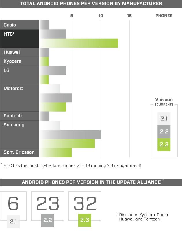 Инфографика: версии Android у вендоров