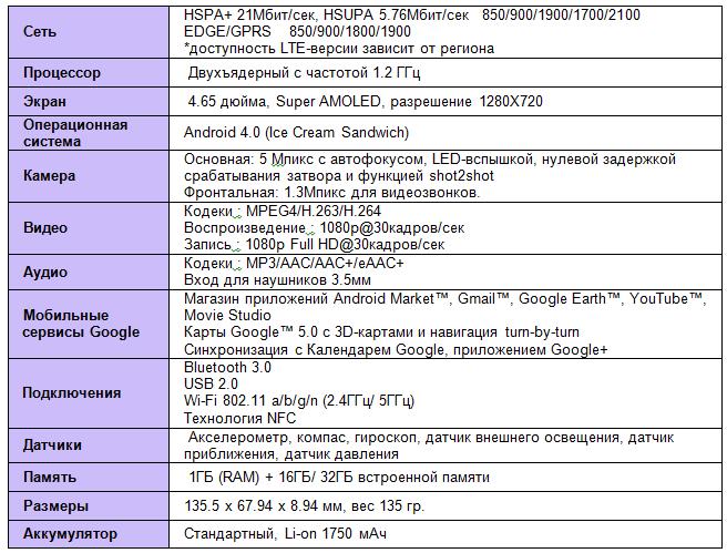 Технические Характеристики Samsung Galaxy Nexus