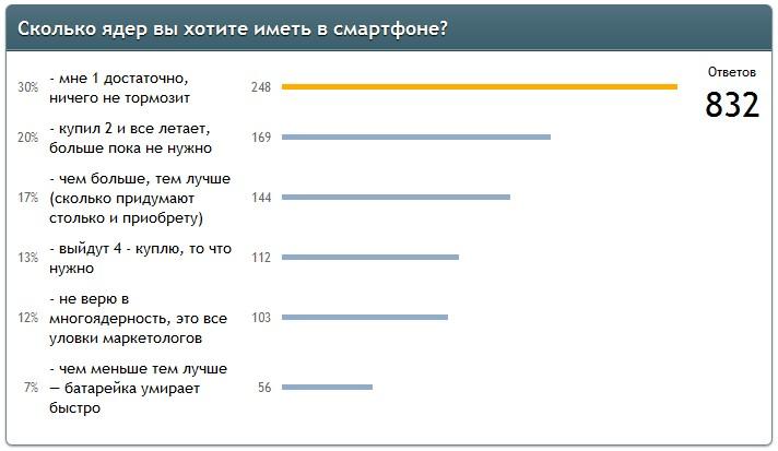 Результаты опроса о количестве ядер