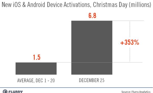Активация мобильных устройств по данным Flurry