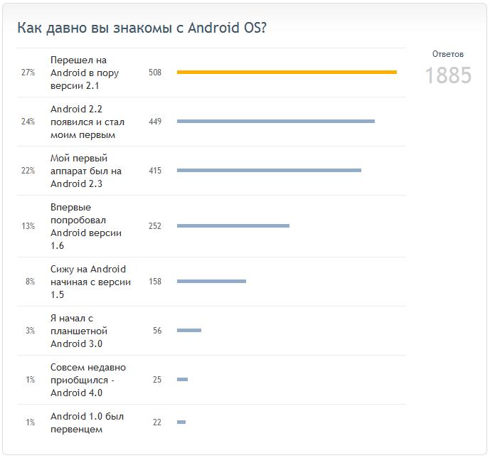 DroidVoes: статистика версий Android