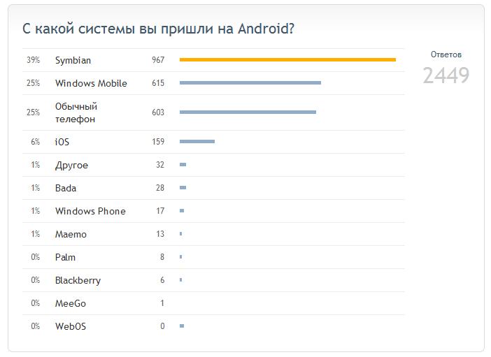 Результаты Droidvotes