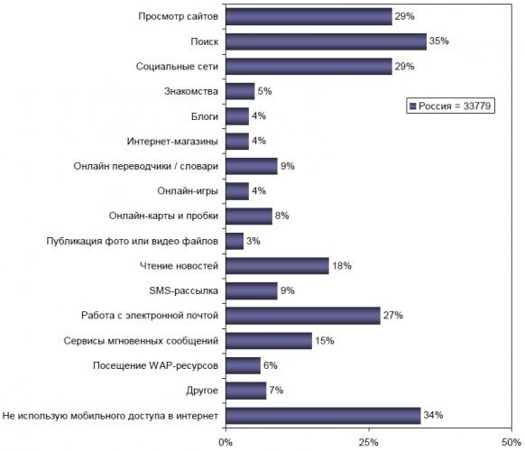 Данные MASMI Research group, 2011 г.