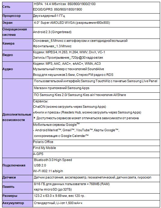 Технические характеристики Samsung Galaxy S Advance