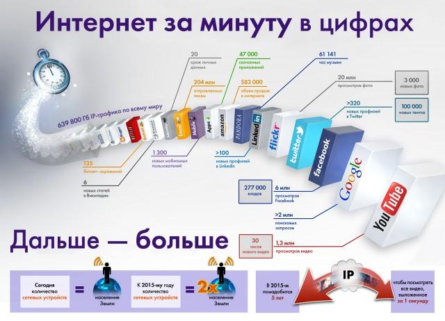 Инфографика: интернет за минуту