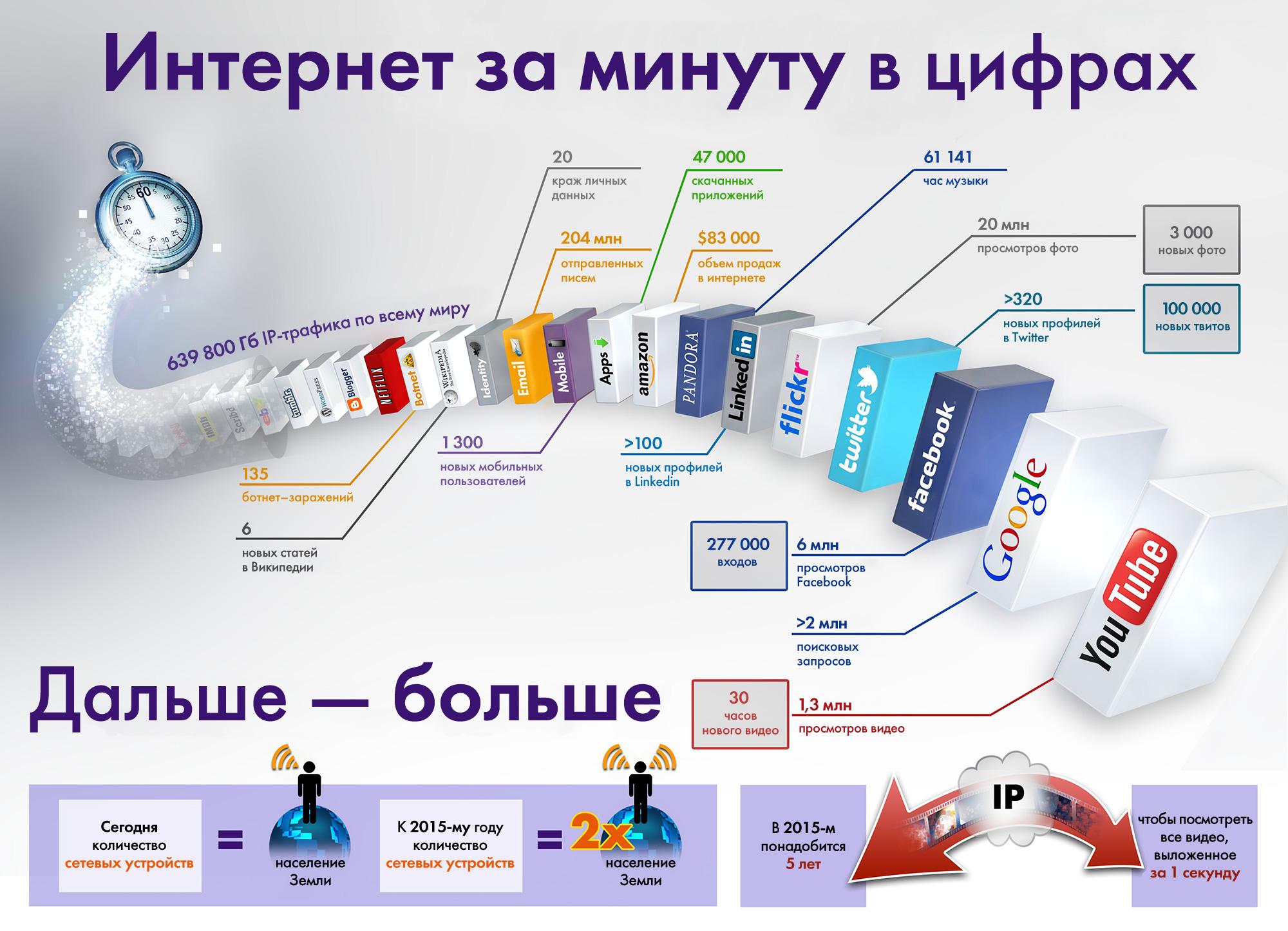 Около 60% населения РФ каждый месяц пользуются интернетом