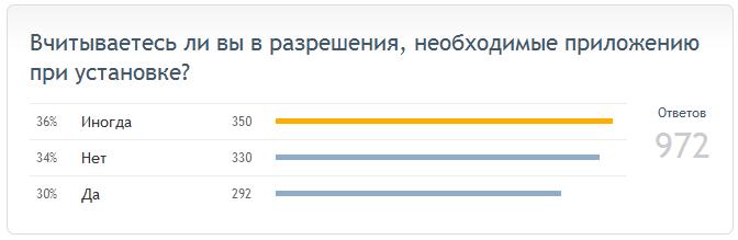 Результаты опроса о разрешениях приложений