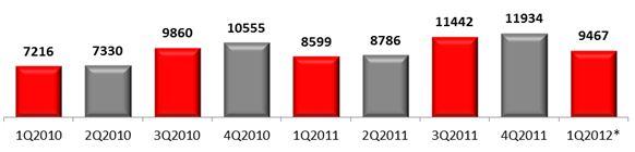 Российский рынок мобильных устройств, 2010-2012 гг., тыс. шт