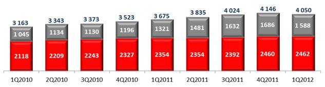 Количество салонов Розничной сети МТС