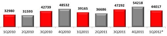 Российский рынок мобильных устройств, 2010-2012 гг., млн руб.