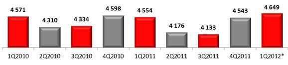 Среднерыночная цена мобильного телефона, руб., 2010-2012 гг.