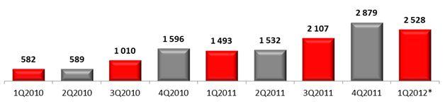 Российский рынок смартфонов, 2010-2012 гг., тыс. шт.