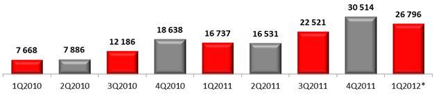 Российский рынок смартфонов, 2010-2012 гг., млн руб.