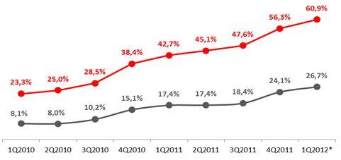 Доля смартфонов на рынке мобильных телефонов, 2010-2012