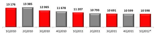 Среднерыночная цена смартфона, руб., 2010-2012 гг.