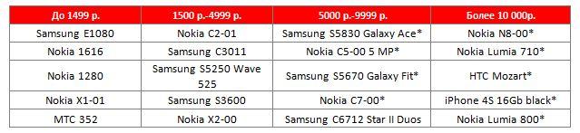 ТОП 5 моделей по ценовым категориям в продажах Розничной сети МТС   в 1 квартале 2012 года, в штучном выражении