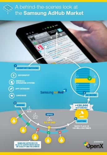 Samsung AdHub Market